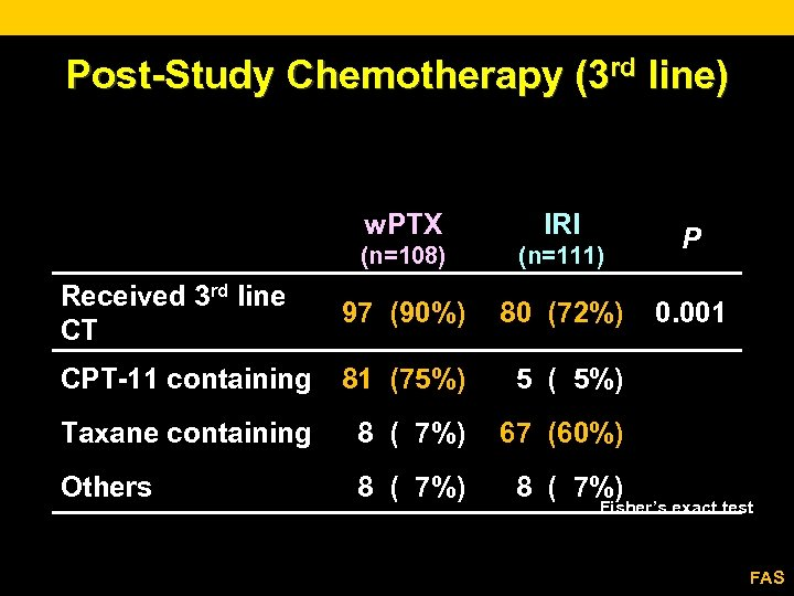 Post-Study Chemotherapy (3 rd line) w. PTX IRI (n=108) (n=111) Received 3 rd line
