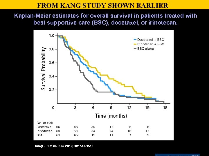 FROM KANG STUDY SHOWN EARLIER Kaplan-Meier estimates for overall survival in patients treated with