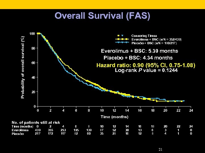 Overall Survival (FAS) Probability of overall survival (%) 100 Censoring Times Everolimus + BSC