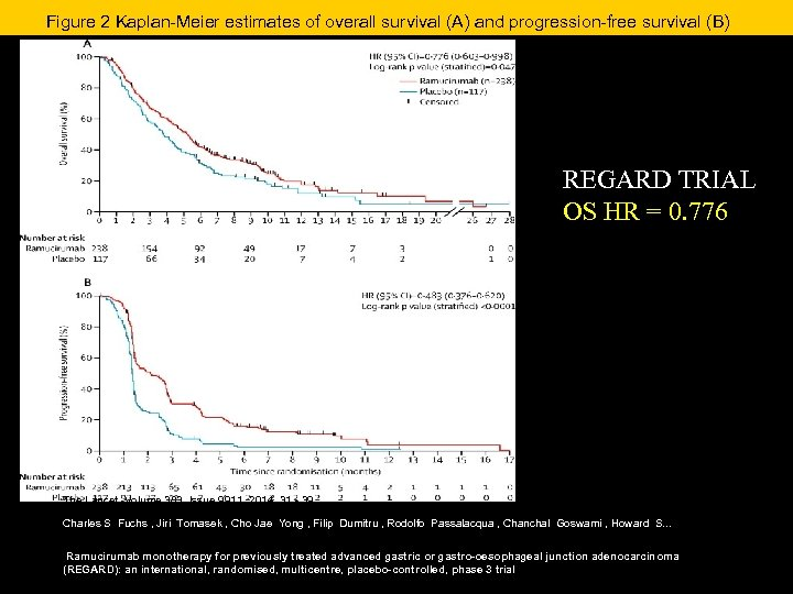 Figure 2 Kaplan-Meier estimates of overall survival (A) and progression-free survival (B) REGARD TRIAL