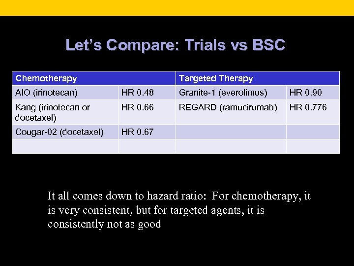 Let's Compare: Trials vs BSC Chemotherapy Targeted Therapy AIO (irinotecan) HR 0. 48 Granite-1