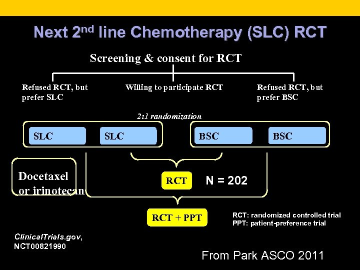 Next 2 nd line Chemotherapy (SLC) RCT Screening & consent for RCT Refused RCT,