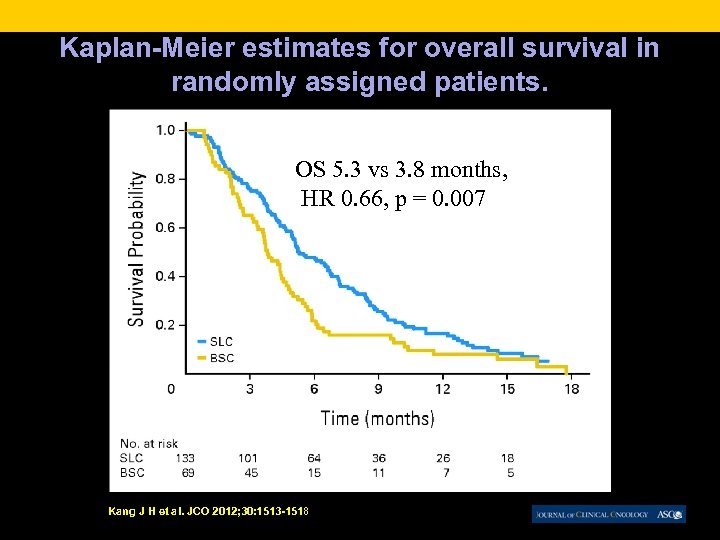 Kaplan-Meier estimates for overall survival in randomly assigned patients. OS 5. 3 vs 3.