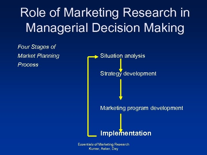 Role of Marketing Research in Managerial Decision Making Four Stages of Market Planning Situation