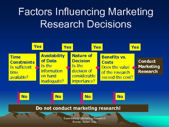 Factors Influencing Marketing Research Decisions Yes Time Constraints Is sufficient time available? No Yes