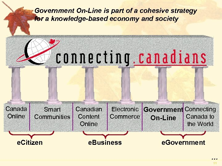 Government On-Line is part of a cohesive strategy for a knowledge-based economy and society