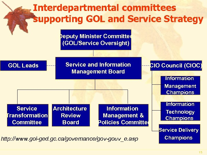 Interdepartmental committees supporting GOL and Service Strategy Deputy Minister Committee (GOL/Service Oversight) GOL Leads