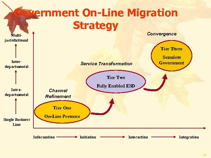 Government On-Line Migration Strategy Convergence Multijurisdictional Tier Three Interdepartmental Service Transformation Seamless Government Tier