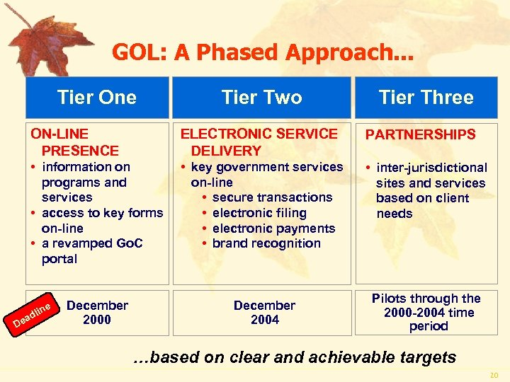 GOL: A Phased Approach. . . Tier One Tier Two Tier Three ON-LINE PRESENCE