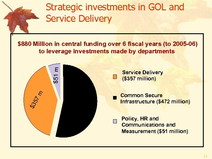 Strategic investments in GOL and Service Delivery 72 m Service Delivery ($357 million) $4