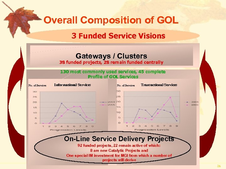 Overall Composition of GOL 3 Funded Service Visions Gateways / Clusters 38 funded projects,