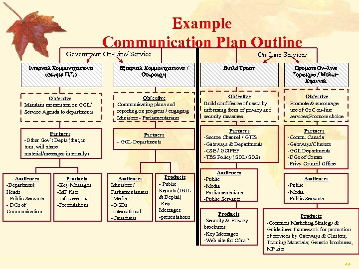 Example Communication Plan Outline Government On-Line/ Service On-Line Services Internal Communications (within P. S.