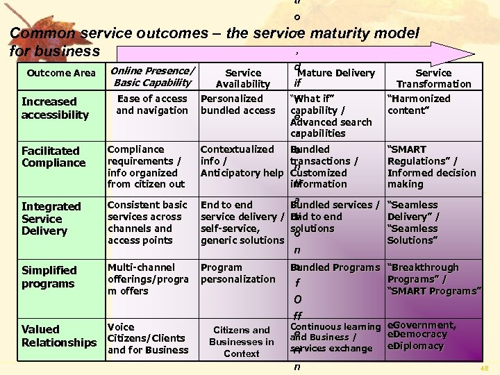 ti o n Common service outcomes – the service maturity model , for business