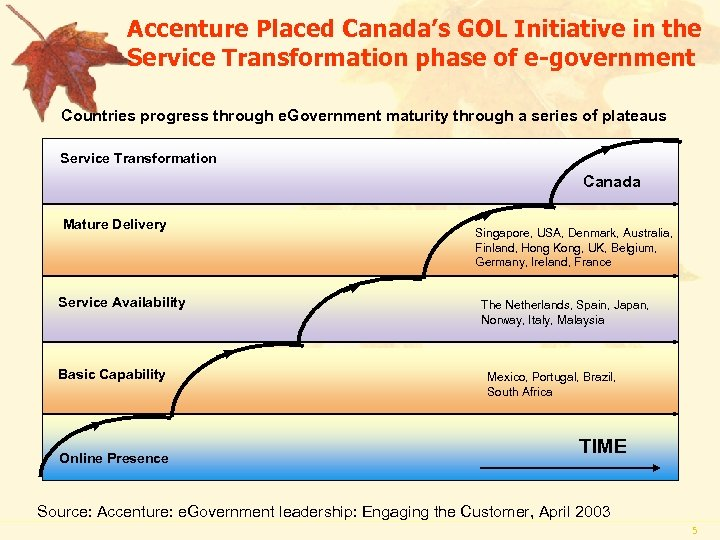 Accenture Placed Canada's GOL Initiative in the Service Transformation phase of e-government Countries progress