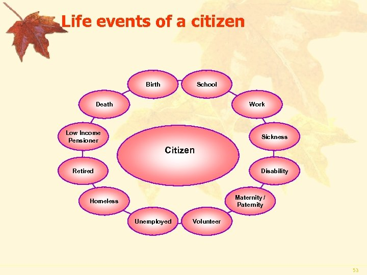 Life events of a citizen School Birth Death Work Low Income Pensioner Sickness Citizen