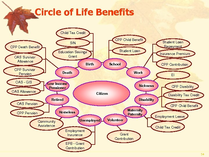 Circle of Life Benefits Child Tax Credit CPP Child Benefit SIN CPP Death Benefit
