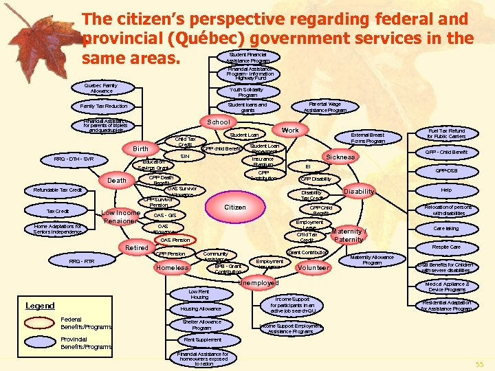 The citizen's perspective regarding federal and provincial (Québec) government services in the same areas.