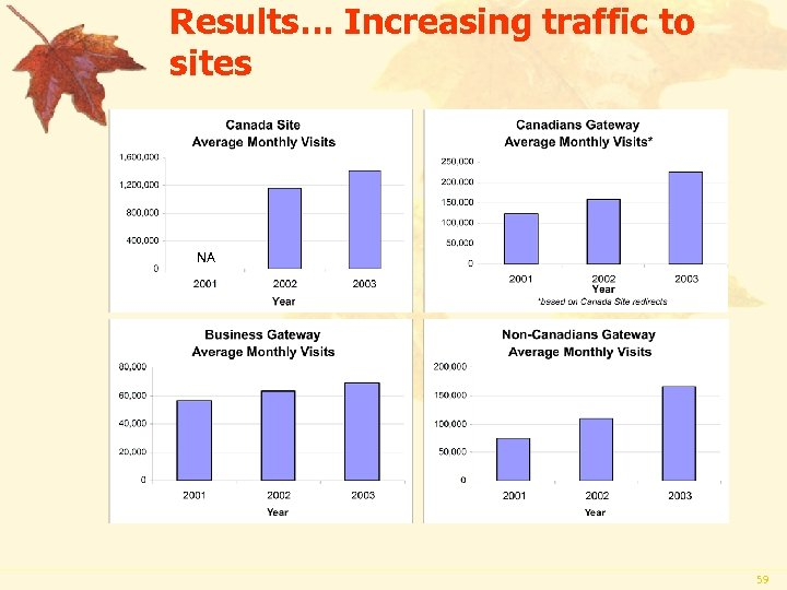 Results… Increasing traffic to sites NA 59