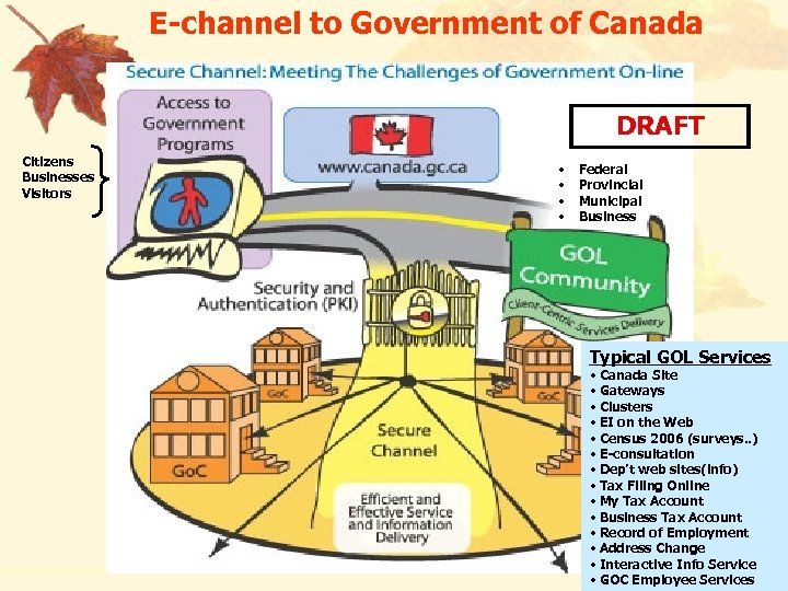 E-channel to Government of Canada DRAFT Citizens Businesses Visitors • • Federal Provincial Municipal