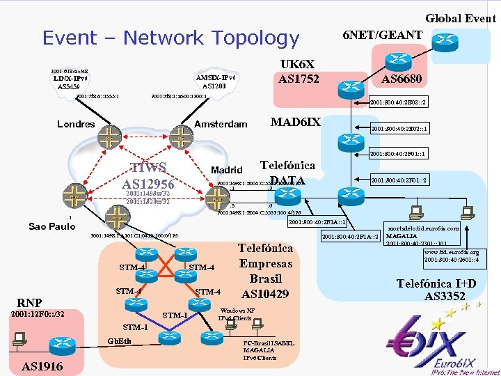 Global Event – Network Topology 2001: 618: a: : /48 UK 6 X AS