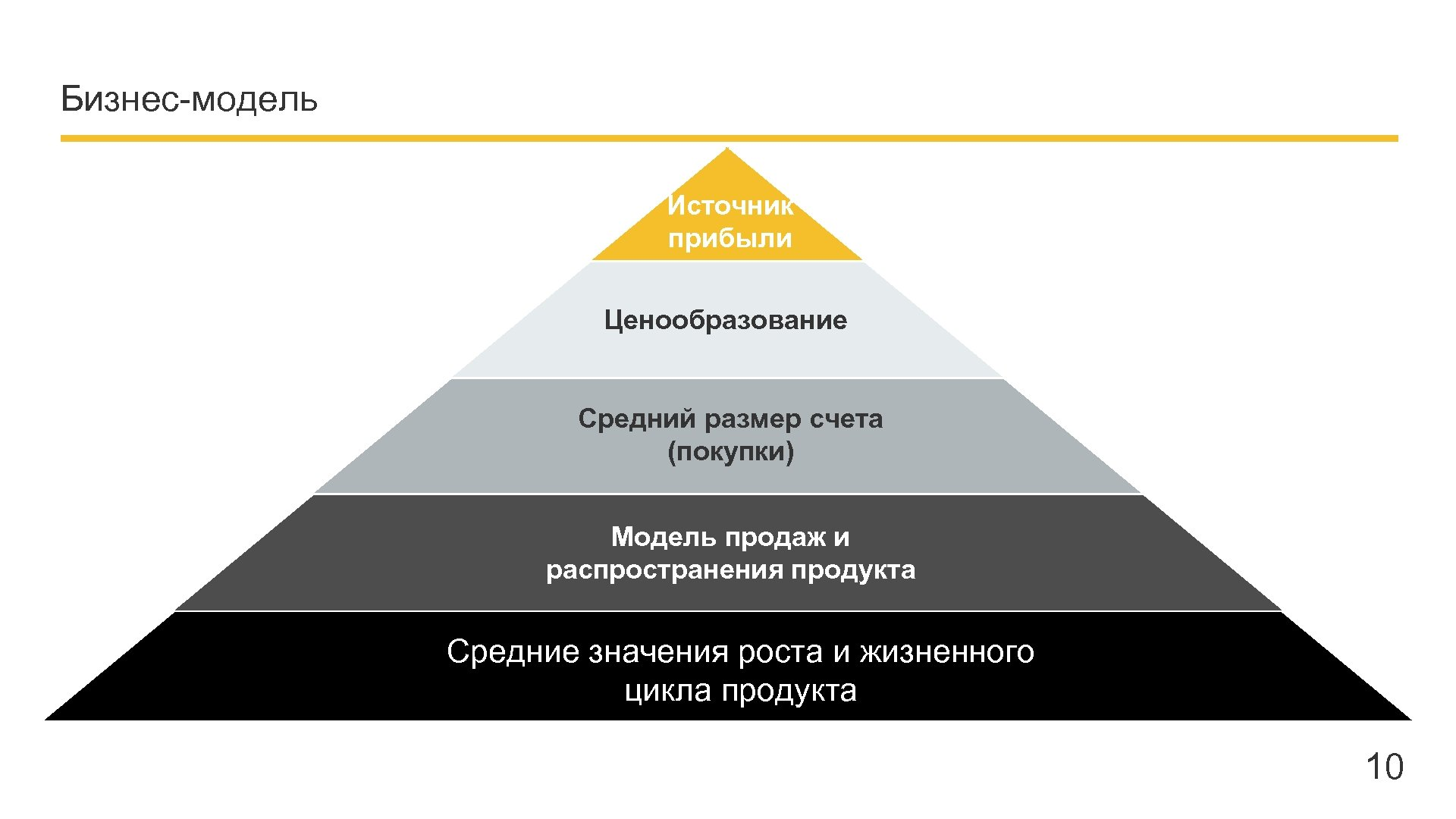 Бизнес-модель Источник прибыли Ценообразование Средний размер счета (покупки) Модель продаж и распространения продукта Средние