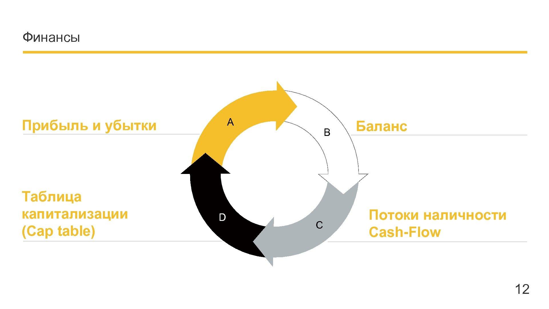 Финансы A Прибыль и убытки Таблица капитализации (Cap table) Company name - Presentation D