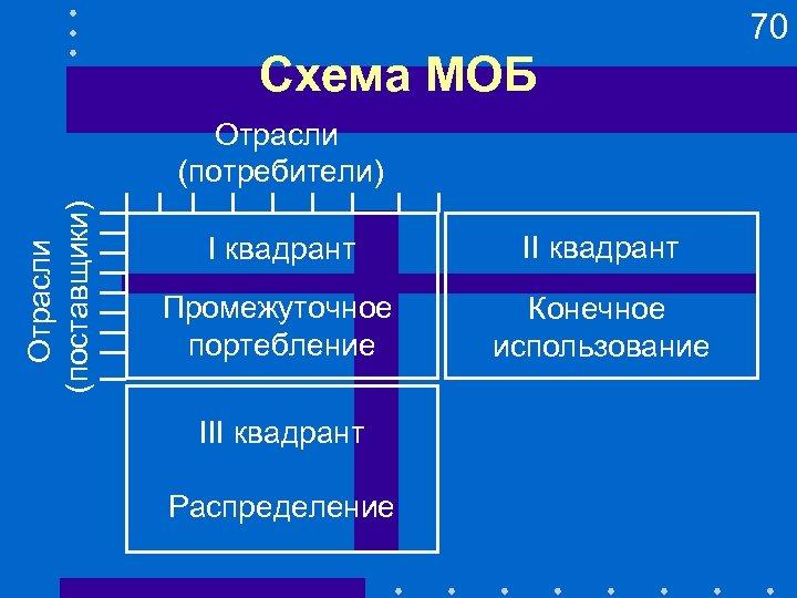 70 Схема МОБ Отрасли (поставщики) Отрасли (потребители) I квадрант II квадрант Промежуточное портебление Конечное