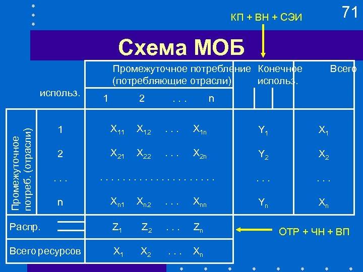 71 КП + ВН + СЭИ Схема МОБ Промежуточное потребление Конечное (потребляющие отрасли) использ.