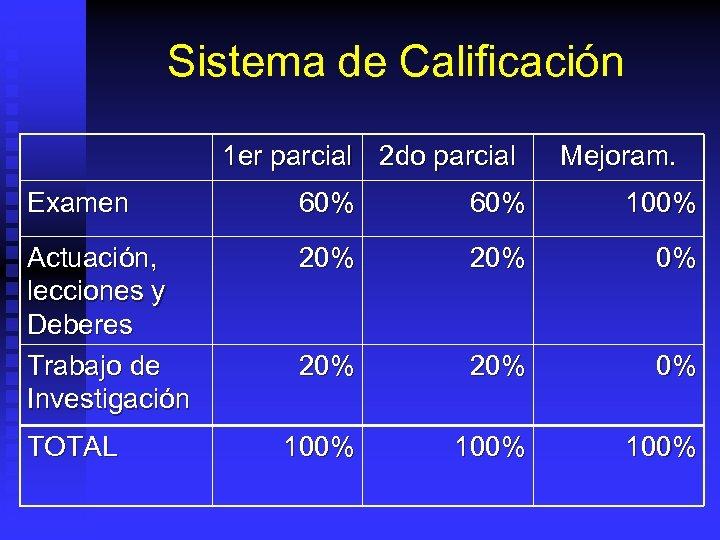 Sistema de Calificación 1 er parcial 2 do parcial Mejoram. Examen 60% 100% Actuación,