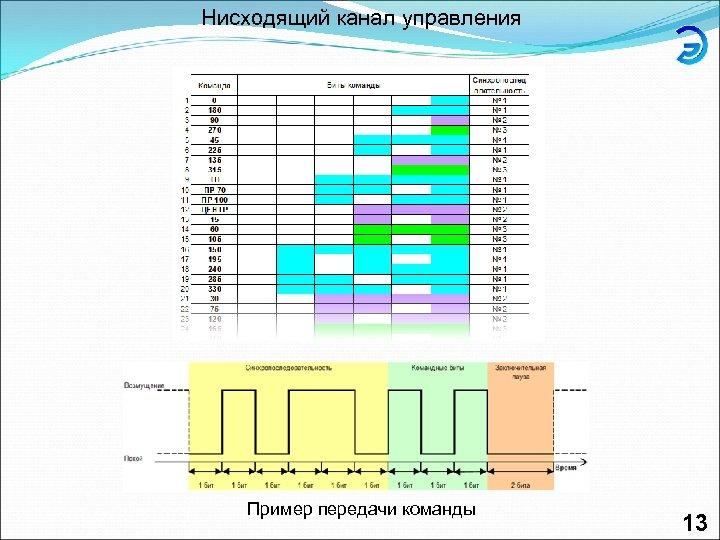 Нисходящий канал управления Пример передачи команды 13
