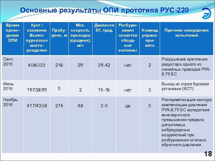 Основные результаты ОПИ прототипа РУС-220 Время проведения ОПИ Сент. 2015 Июнь 2016 Ноябрь 2016