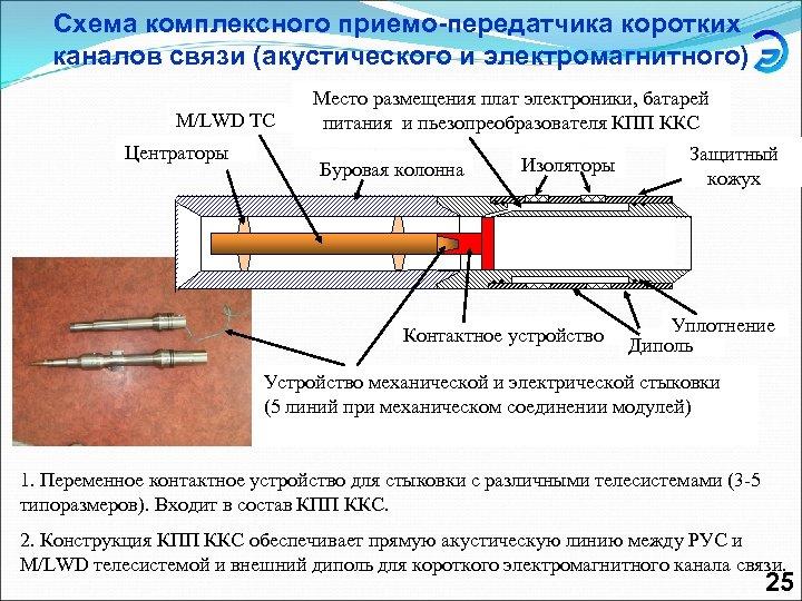 Схема комплексного приемо-передатчика коротких каналов связи (акустического и электромагнитного) M/LWD ТС Центраторы Место размещения