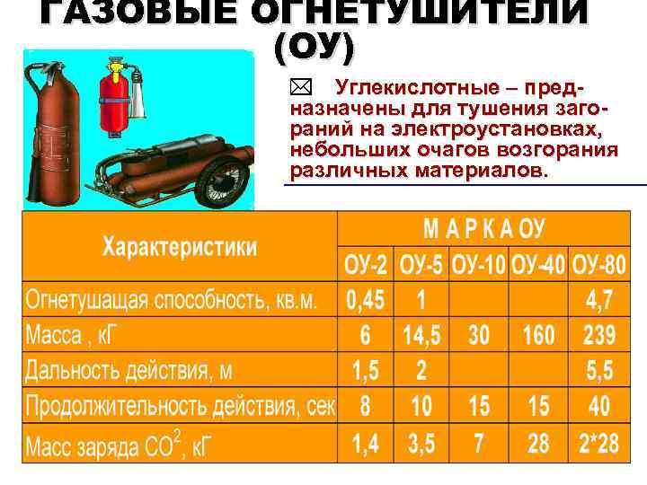 ГАЗОВЫЕ ОГНЕТУШИТЕЛИ (ОУ) * Углекислотные – предназначены для тушения загораний на электроустановках, небольших очагов