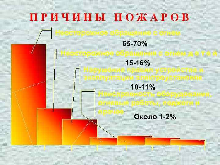 ПРИЧИНЫ ПОЖАРОВ Неосторожное обращение с огнем 65 -70% Неосторожное обращение с огнем д е