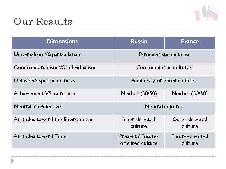 particularistic culture