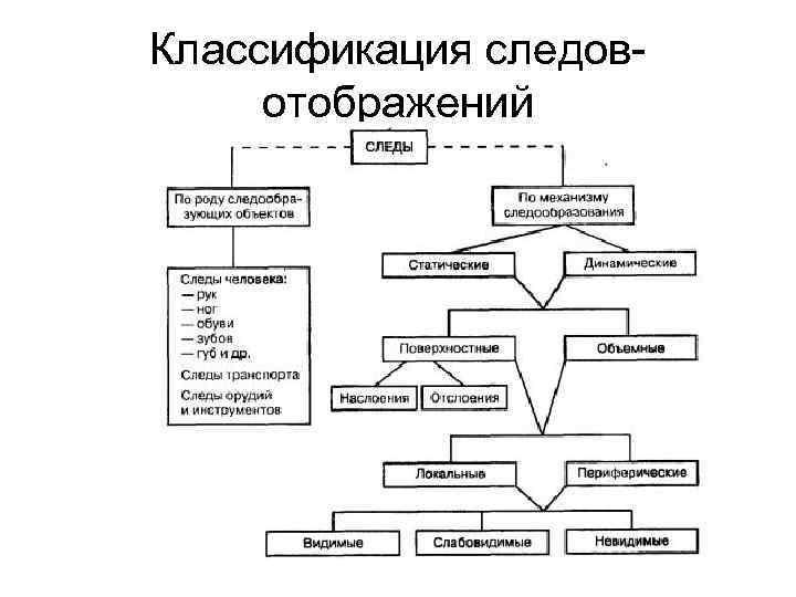 Классификация следовотображений