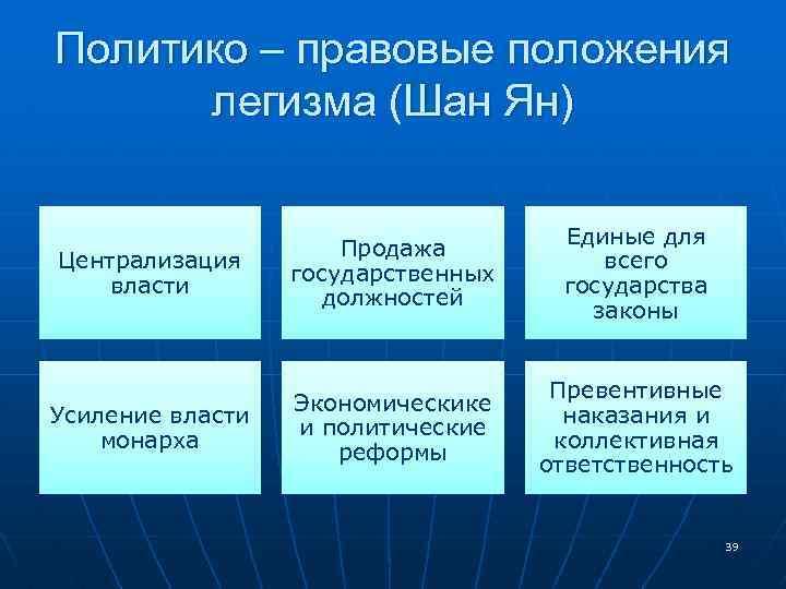 Политико – правовые положения легизма (Шан Ян) Централизация власти Продажа государственных должностей Единые для
