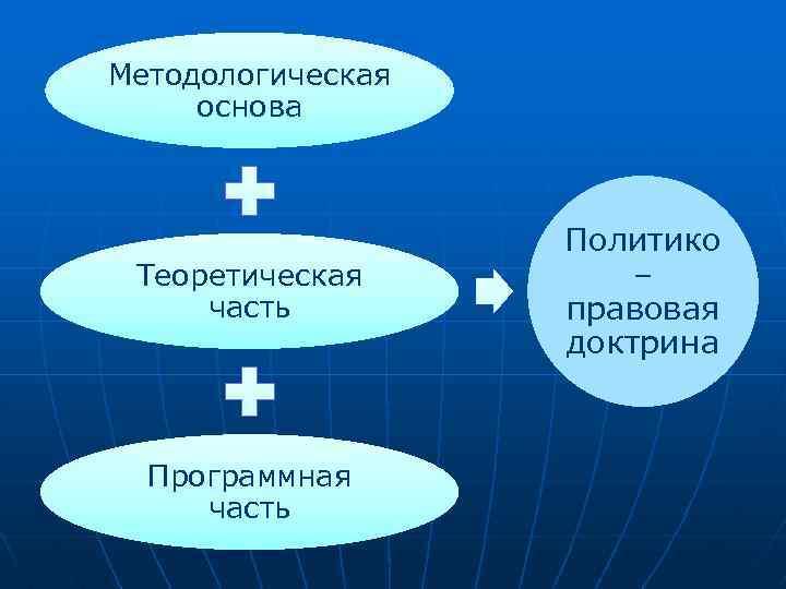 Методологическая основа Теоретическая часть Программная часть Политико – правовая доктрина