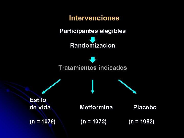 Intervenciones Participantes elegibles Randomizacion Tratamientos indicados Estilo de vida Metformina (n = 1079) (n