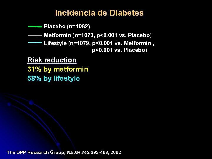 Incidencia de Diabetes Placebo (n=1082) Metformin (n=1073, p<0. 001 vs. Placebo) Lifestyle (n=1079, p<0.