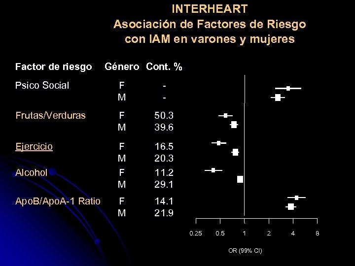 INTERHEART Asociación de Factores de Riesgo con IAM en varones y mujeres Factor de
