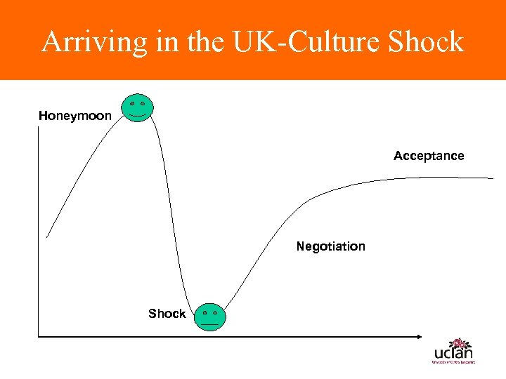 Arriving in the UK-Culture Shock Honeymoon Acceptance Negotiation Shock