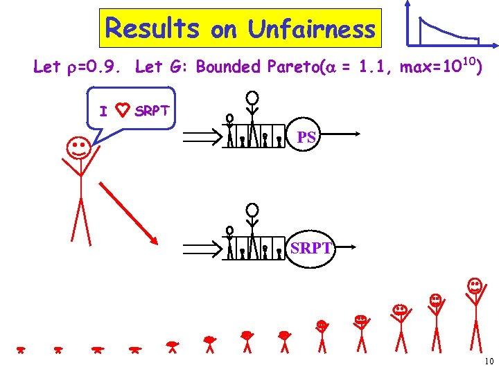 Results on Unfairness Let r=0. 9. Let G: Bounded Pareto(a = 1. 1, max=1010)