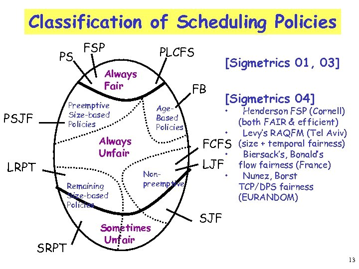Classification of Scheduling Policies PS FSP PLCFS Always Fair FB Preemptive Size-based Policies PSJF