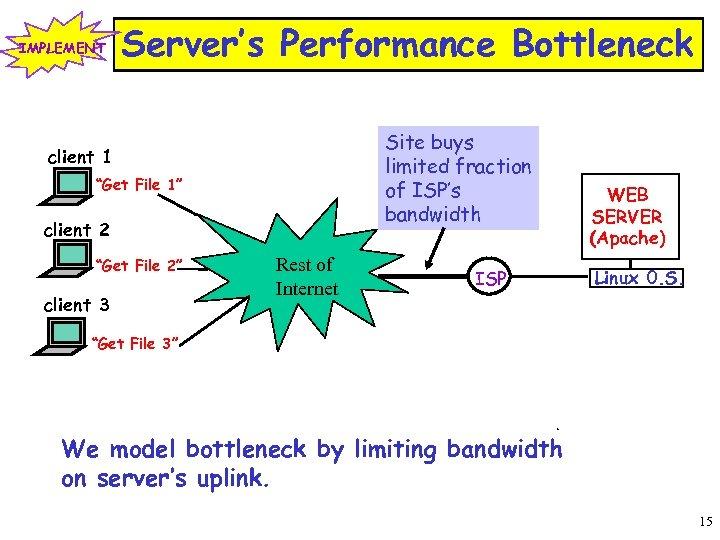"IMPLEMENT Server's Performance Bottleneck Site buys limited fraction of ISP's bandwidth client 1 ""Get"