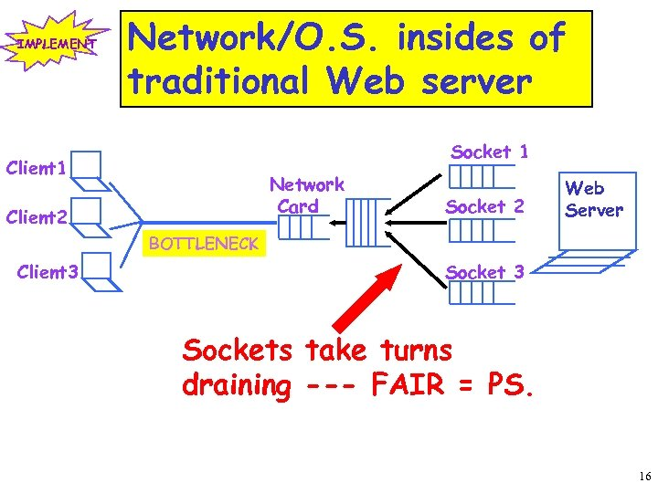 IMPLEMENT Network/O. S. insides of traditional Web server Socket 1 Client 1 Network Card