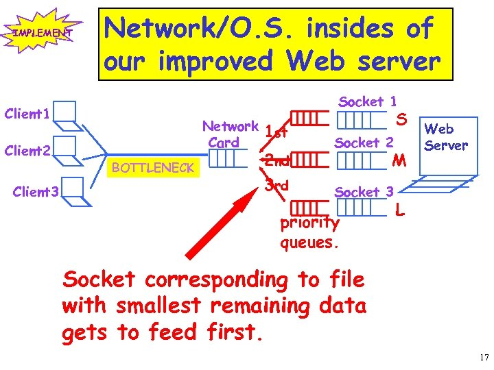IMPLEMENT Network/O. S. insides of our improved Web server Socket 1 Client 2 Client