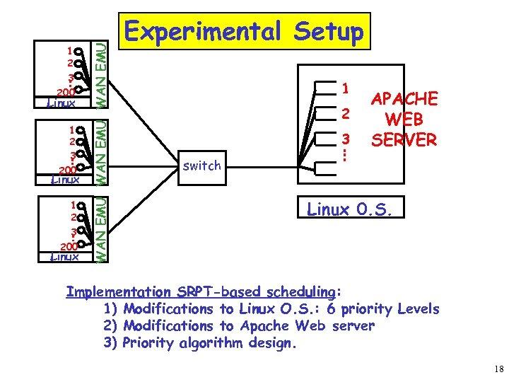 200 Linux 1 2 3 200 Linux WAN EMU 1 2 3 Experimental Setup