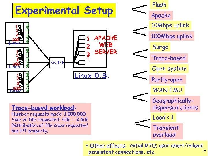 1 2 3 200 Linux WAN EMU Experimental Setup Flash Apache 10 Mbps uplink