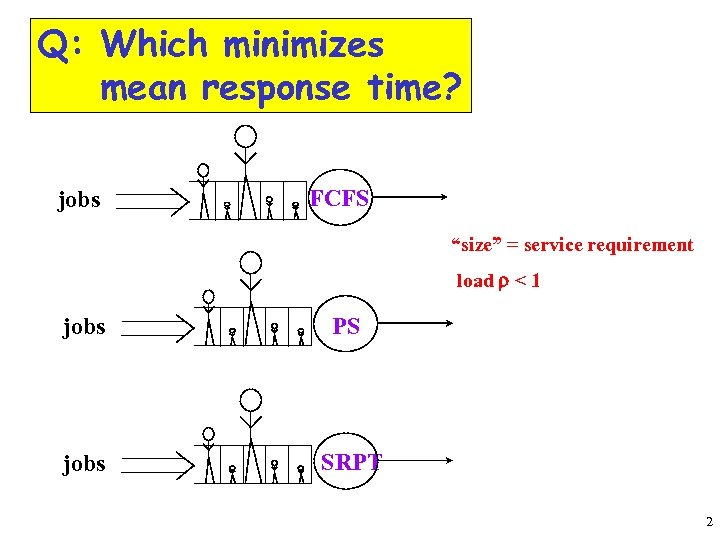 """Q: Which minimizes mean response time? jobs FCFS """"size"""" = service requirement load r"""